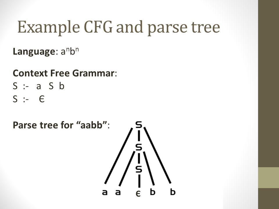 "Example CFG and parse tree Language: a n b n Context Free Grammar: S :- a S b S :- Є Parse tree for ""aabb"": Є"