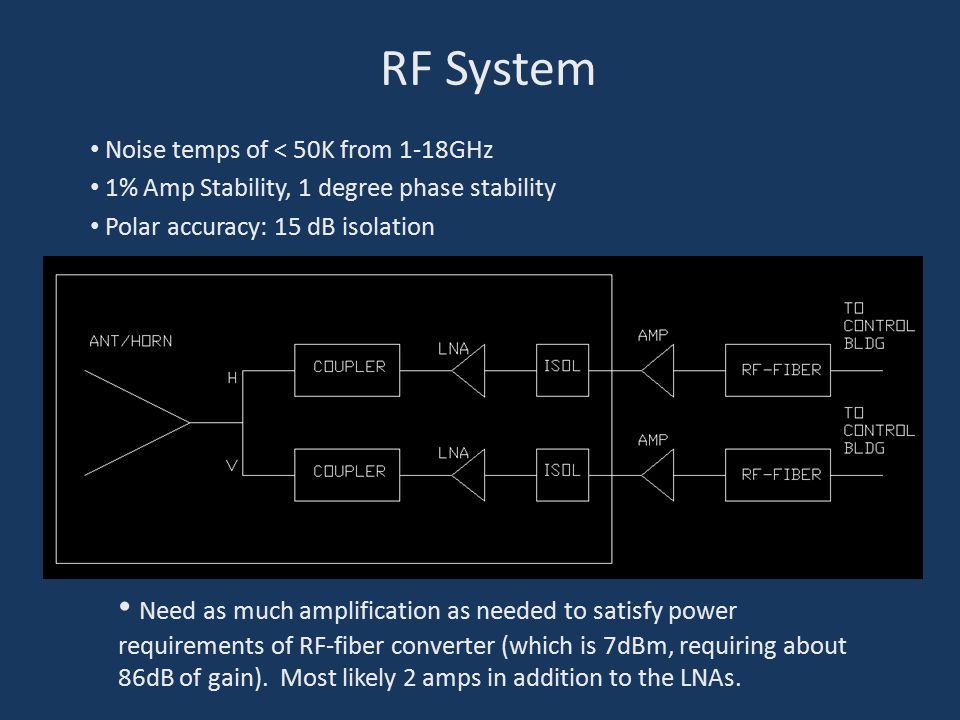 RF System Need as much amplification as needed to satisfy power requirements of RF-fiber converter (which is 7dBm, requiring about 86dB of gain).