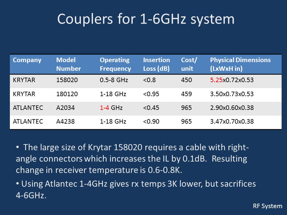 Couplers for 1-6GHz system The large size of Krytar 158020 requires a cable with right- angle connectors which increases the IL by 0.1dB. Resulting ch