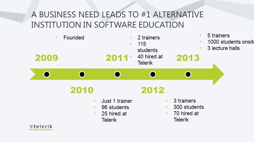 2009 2010 2011 2012 2013 A BUSINESS NEED LEADS TO #1 ALTERNATIVE INSTITUTION IN SOFTWARE EDUCATION Founded Just 1 trainer 96 students 25 hired at Telerik 2 trainers 115 students 40 hired at Telerik 3 trainers 300 students 70 hired at Telerik 5 trainers 1000 students onsite 3 lecture halls