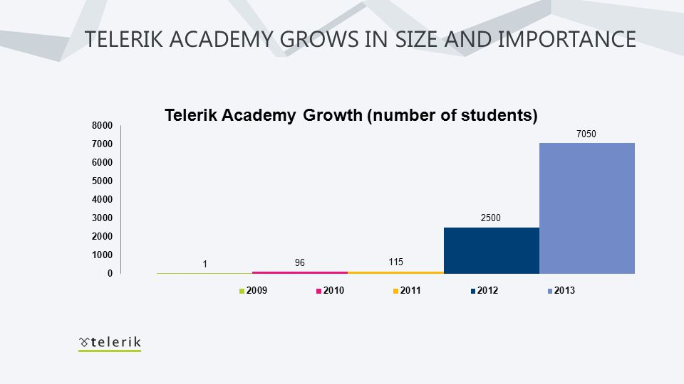 Telerik Academy Growth (number of students)