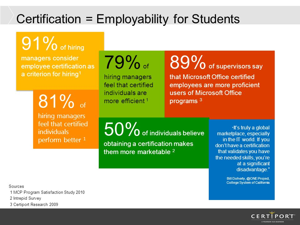 Certification = Employability for Students 4 91% of hiring managers consider employee certification as a criterion for hiring 1 Sources 1 MCP Program Satisfaction Study 2010 2 Intrepid Survey 3 Certiport Research 2009 79% of hiring managers feel that certified individuals are more efficient 1 89% of supervisors say that Microsoft Office certified employees are more proficient users of Microsoft Office programs 3 81% of hiring managers feel that certified individuals perform better 1 50% of individuals believe obtaining a certification makes them more marketable 2 It's truly a global marketplace, especially in the IT world.