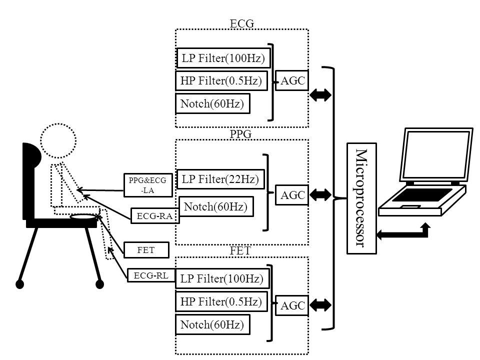 ECG-RL FET PPG&ECG -LA ECG-RA Microprocessor LP Filter(100Hz) HP Filter(0.5Hz) Notch(60Hz) AGC ECG LP Filter(22Hz) Notch(60Hz) AGC PPG LP Filter(100Hz) HP Filter(0.5Hz) Notch(60Hz) AGC FET