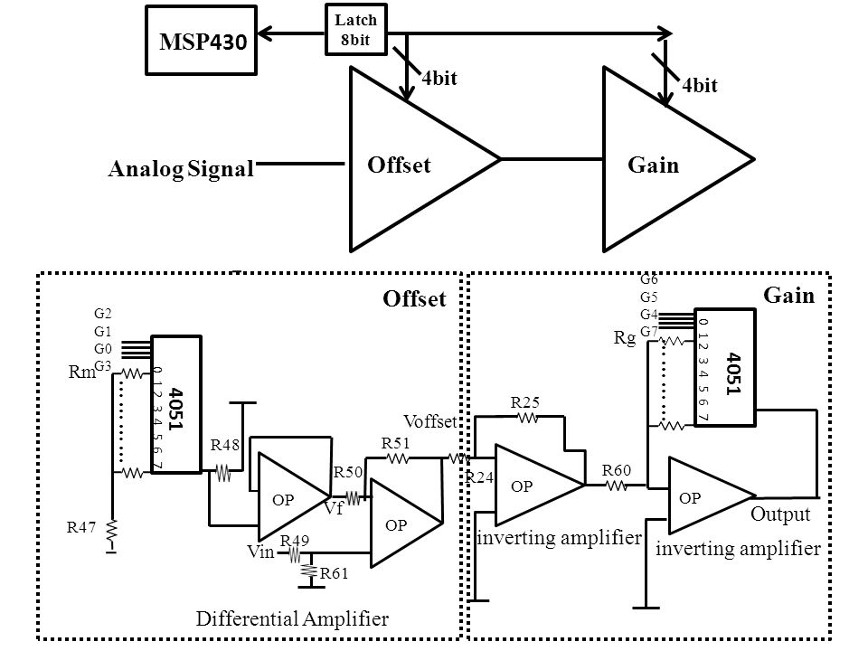 R50 R49 4bit MSP 430 OffsetGain Analog Signal Latch 8bit ………… Rm 0 1 2 3 4 5 6 7 R47 Differential Amplifier Vin Vf Voffset G2 G1 G0 G3 ………… OP inverting amplifier 0 1 2 3 4 5 6 7 G6 G5 G4 G7 Rg Output OP Offset Gain 4051 R48 R61 R51 R24 R25 R60