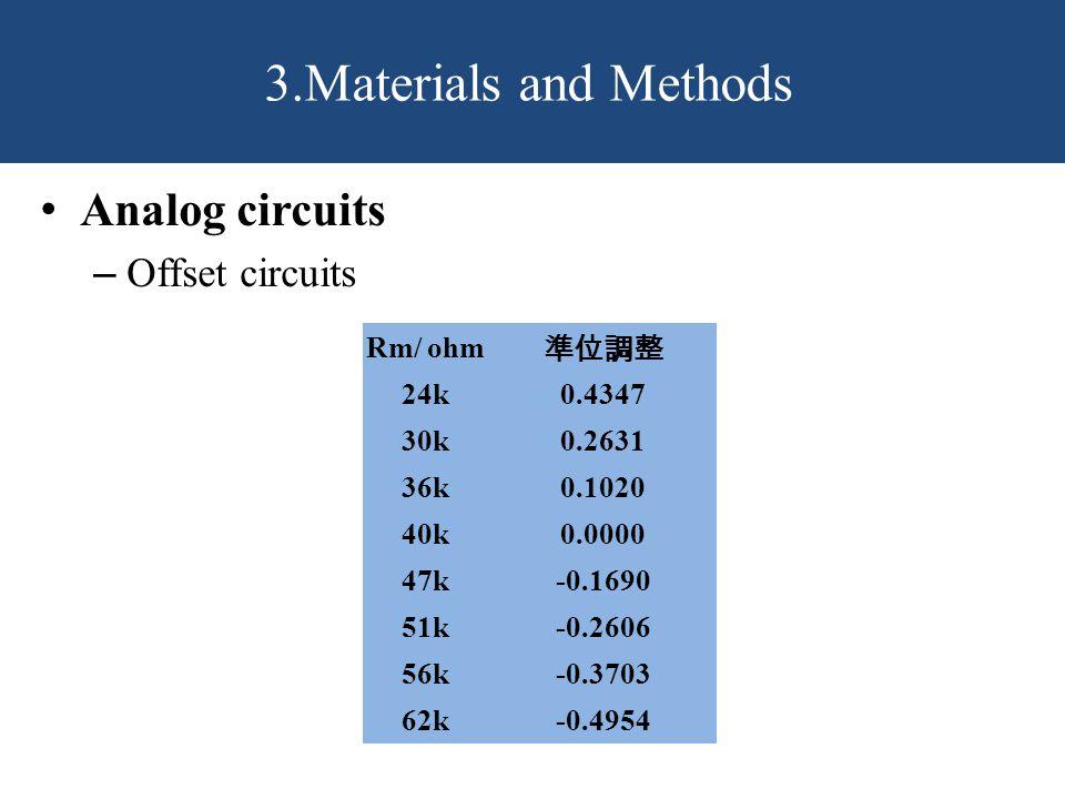 3.Materials and Methods Rm/ ohm 準位調整 24k0.4347 30k0.2631 36k0.1020 40k0.0000 47k-0.1690 51k-0.2606 56k-0.3703 62k-0.4954 Analog circuits – Offset circuits