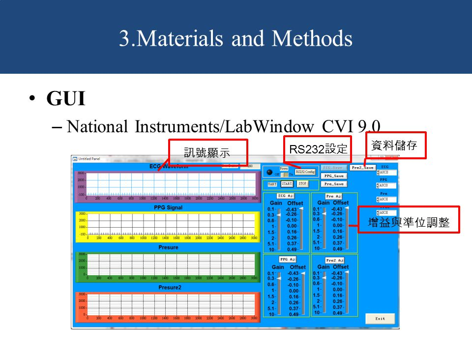 GUI – National Instruments/LabWindow CVI 9.0 3.Materials and Methods 訊號顯示 增益與準位調整 RS232 設定 資料儲存