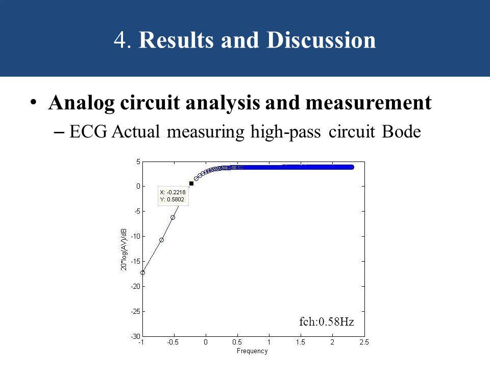 Analog circuit analysis and measurement – ECG Actual measuring high-pass circuit Bode fch:0.58Hz