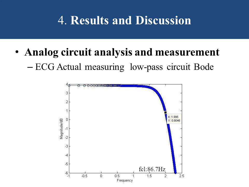 Analog circuit analysis and measurement – ECG Actual measuring low-pass circuit Bode 4.