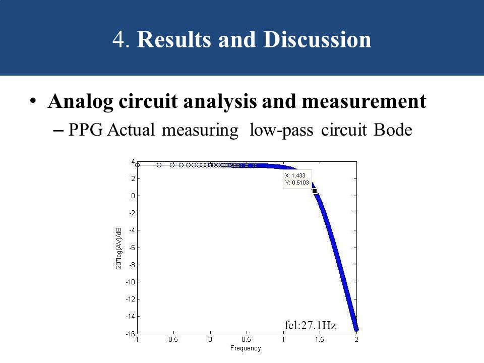 Analog circuit analysis and measurement – PPG Actual measuring low-pass circuit Bode 4.
