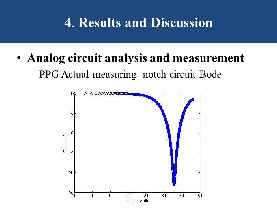 Analog circuit analysis and measurement – PPG Actual measuring notch circuit Bode 4.