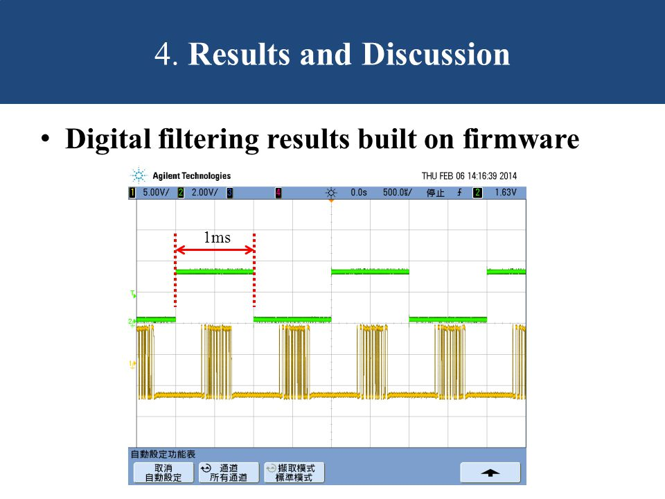 Digital filtering results built on firmware 4. Results and Discussion 1ms