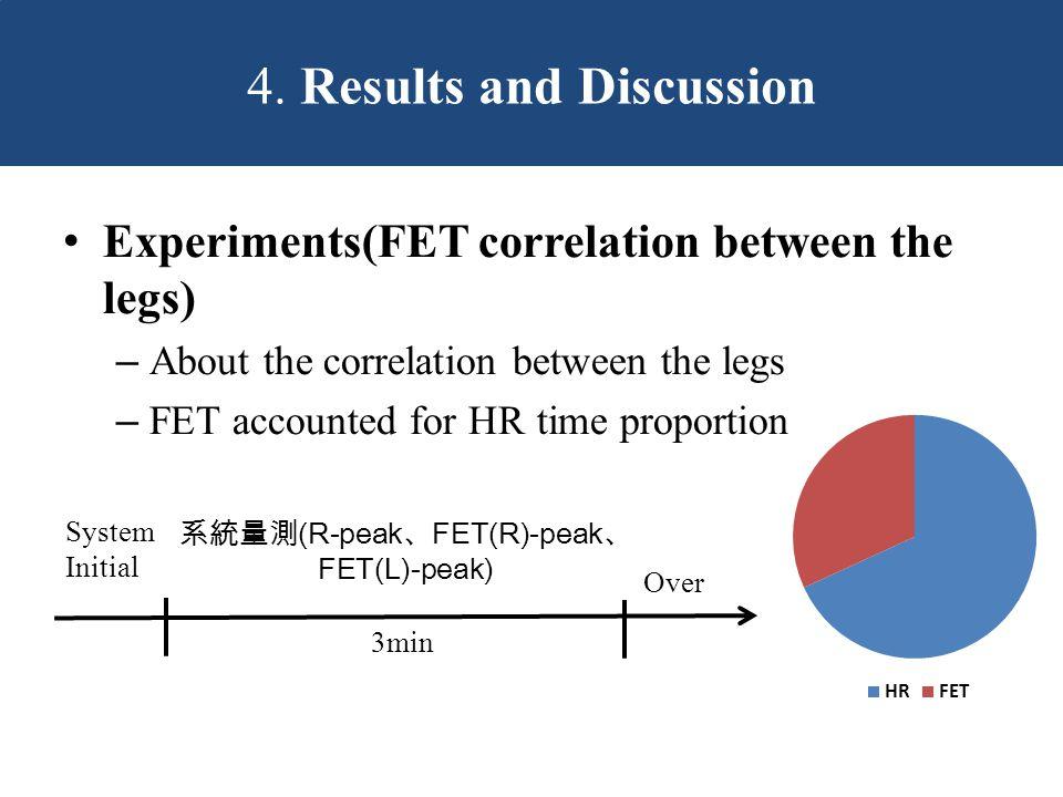 System Initial 系統量測 (R-peak 、 FET(R)-peak 、 FET(L)-peak) 3min Over 4.