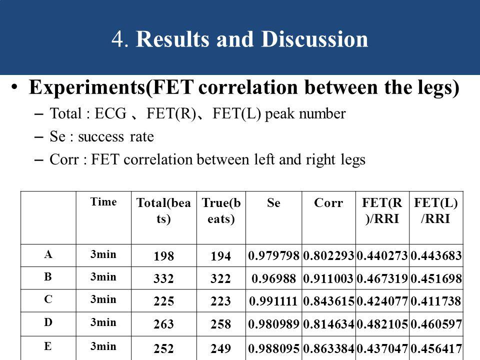Experiments(FET correlation between the legs) – Total : ECG 、 FET(R) 、 FET(L) peak number – Se : success rate – Corr : FET correlation between left and right legs Time Total(bea ts) True(b eats) SeCorrFET(R )/RRI FET(L) /RRI A3min 1981940.9797980.8022930.4402730.443683 B3min 3323220.969880.9110030.4673190.451698 C3min 2252230.9911110.8436150.4240770.411738 D3min 2632580.9809890.8146340.4821050.460597 E3min 2522490.9880950.8633840.4370470.456417 4.