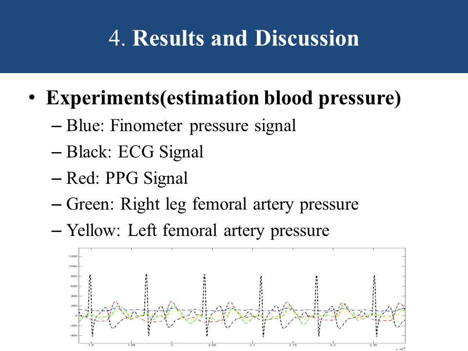 Experiments(estimation blood pressure) – Blue: Finometer pressure signal – Black: ECG Signal – Red: PPG Signal – Green: Right leg femoral artery pressure – Yellow: Left femoral artery pressure 4.