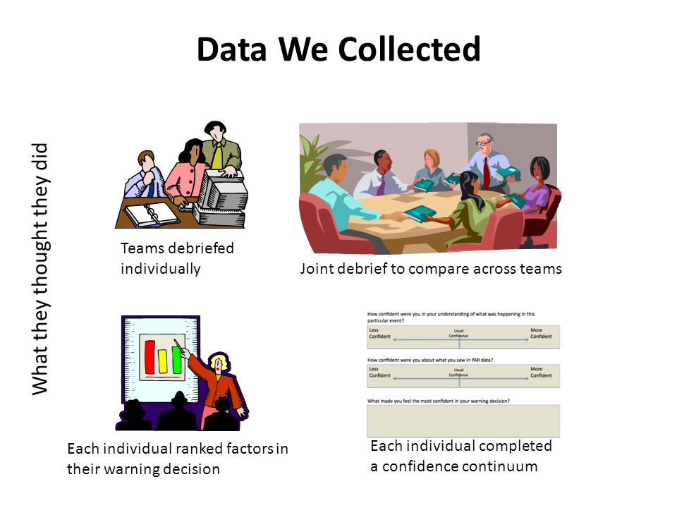 What they thought they did Teams debriefed individually Joint debrief to compare across teams Each individual ranked factors in their warning decision Each individual completed a confidence continuum Data We Collected