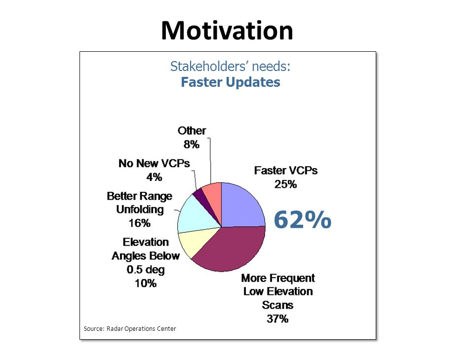 Motivation 62% Stakeholders' needs: Faster Updates Source: Radar Operations Center