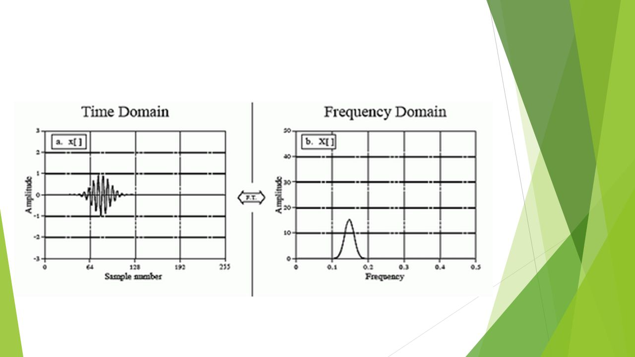 By obtaining the power spectrum, we are able to observe the various noise frequencies present in our signal e.g.