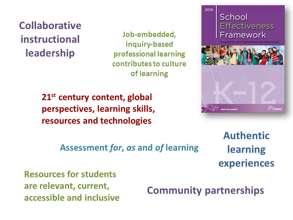 Collaborative instructional leadership Job-embedded, inquiry-based professional learning contributes to culture of learning 21 st century content, global perspectives, learning skills, resources and technologies Resources for students are relevant, current, accessible and inclusive Authentic learning experiences Community partnerships Assessment for, as and of learning