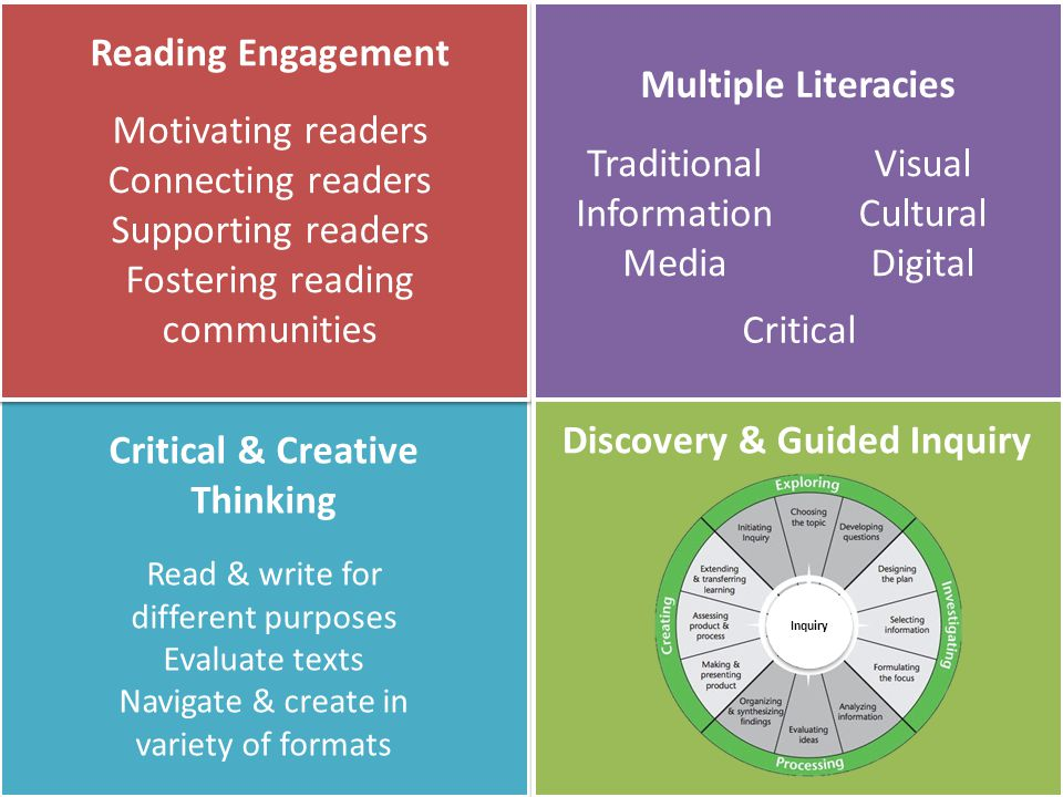 Reading Engagement Motivating readers Connecting readers Supporting readers Fostering reading communities Multiple Literacies Traditional Information