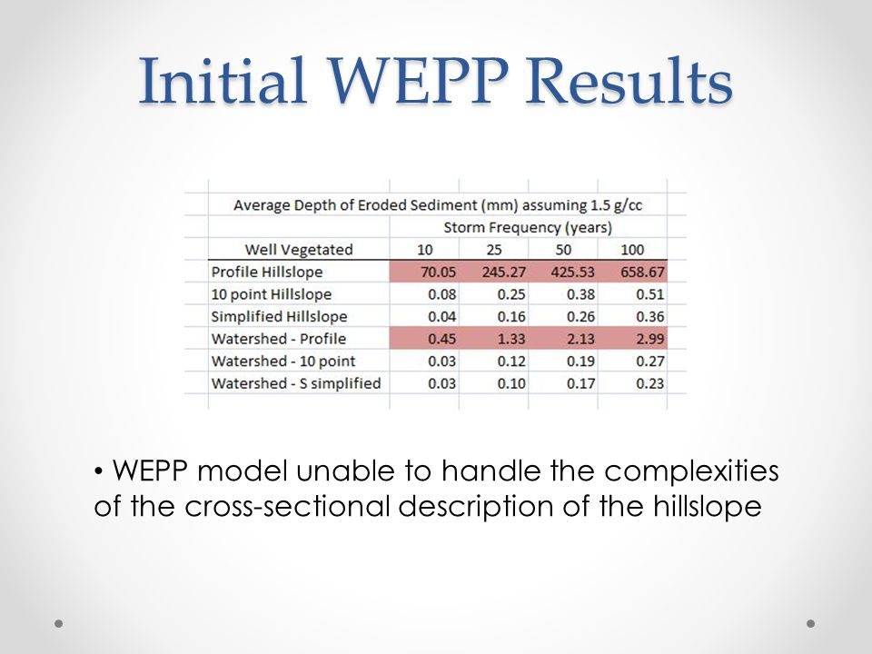 Initial WEPP Results WEPP model unable to handle the complexities of the cross-sectional description of the hillslope