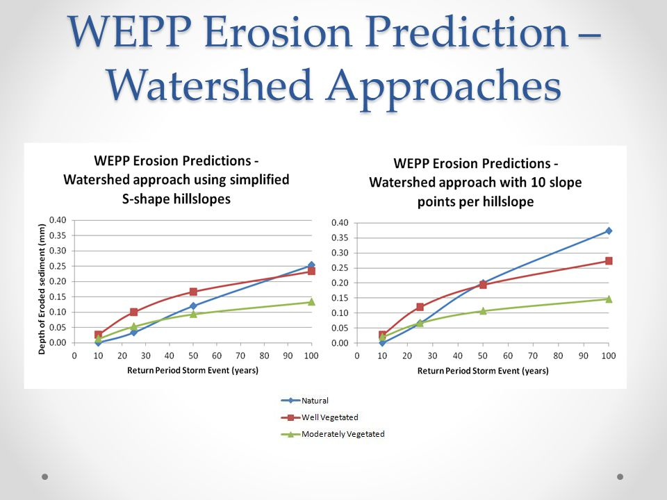 WEPP Erosion Prediction – Watershed Approaches