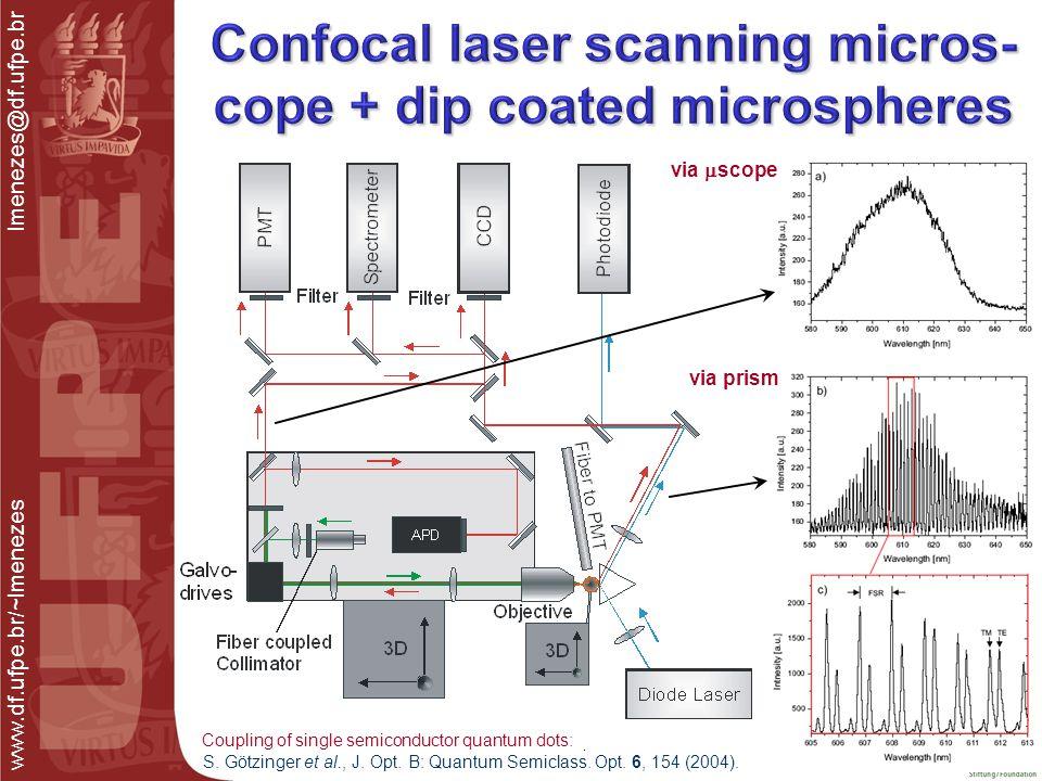 www.df.ufpe.br/~lmenezes lmenezes@df.ufpe.br via  scope via prism S. Götzinger et al., J. Opt. B: Quantum Semiclass. Opt. 6, 154 (2004). Coupling of