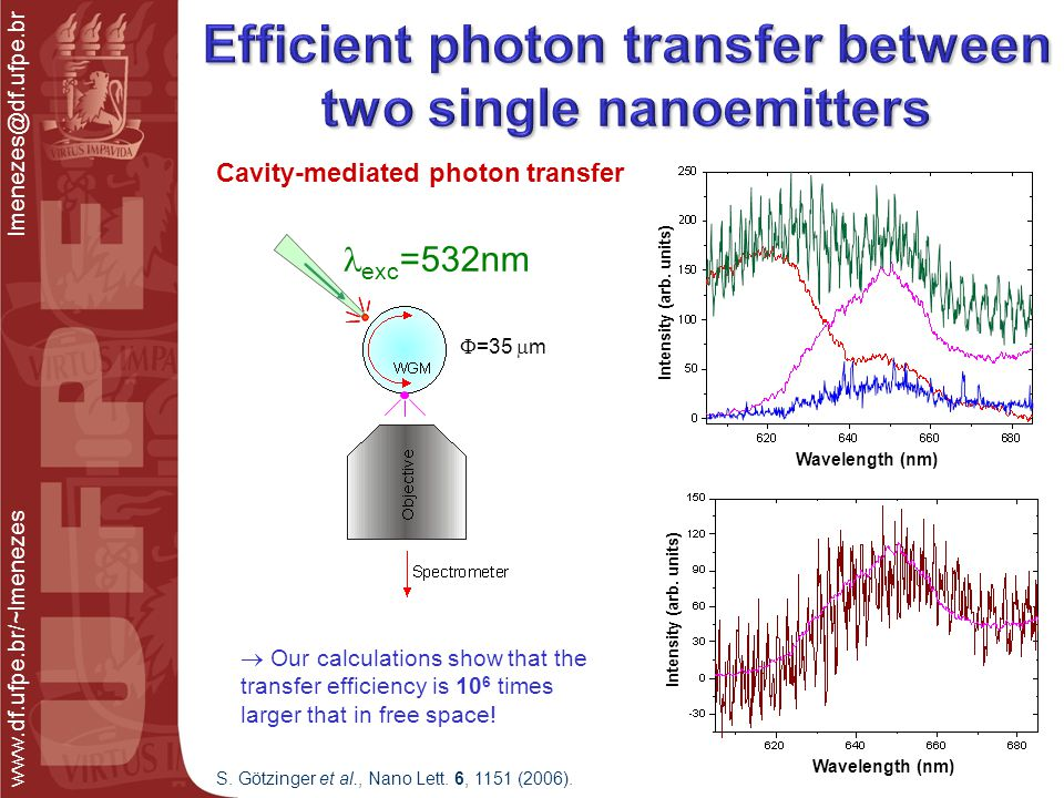 www.df.ufpe.br/~lmenezes lmenezes@df.ufpe.br Cavity-mediated photon transfer Intensity (arb.