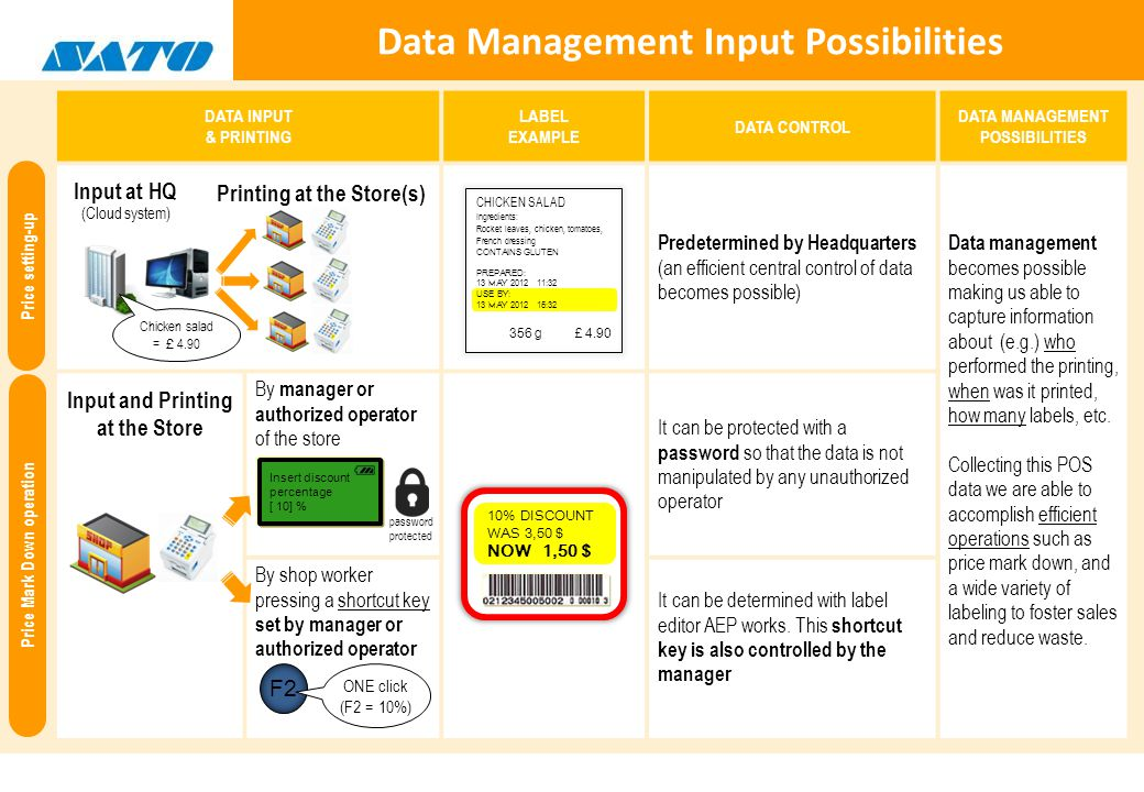 Data Management Input Possibilities DATA INPUT & PRINTING LABEL EXAMPLE DATA CONTROL DATA MANAGEMENT POSSIBILITIES Predetermined by Headquarters (an efficient central control of data becomes possible) Data management becomes possible making us able to capture information about (e.g.) who performed the printing, when was it printed, how many labels, etc.
