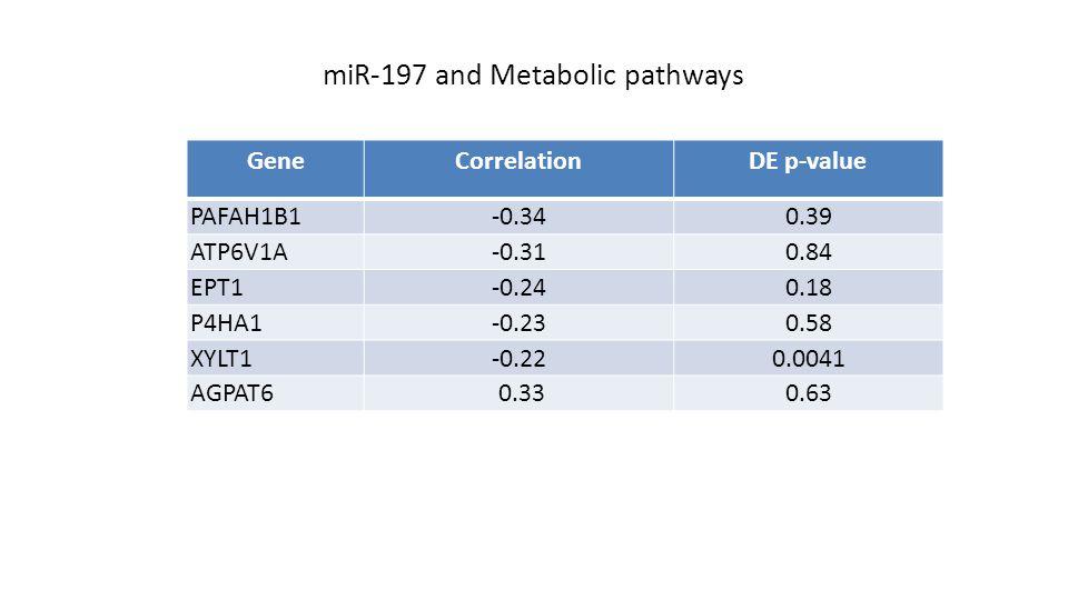 miR-197 and Metabolic pathways GeneCorrelationDE p-value PAFAH1B1-0.340.39 ATP6V1A-0.310.84 EPT1-0.240.18 P4HA1-0.230.58 XYLT1-0.220.0041 AGPAT6 0.330.63