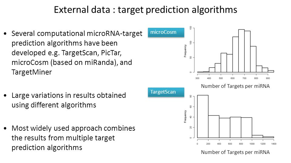 External data : target prediction algorithms Several computational microRNA-target prediction algorithms have been developed e.g.