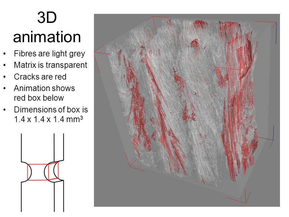 16 3D animation Fibres are light grey Matrix is transparent Cracks are red Animation shows red box below Dimensions of box is 1.4 x 1.4 x 1.4 mm 3