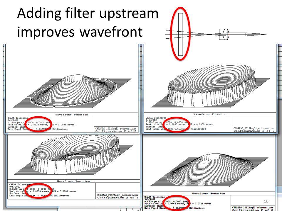 Adding filter upstream improves wavefront 10