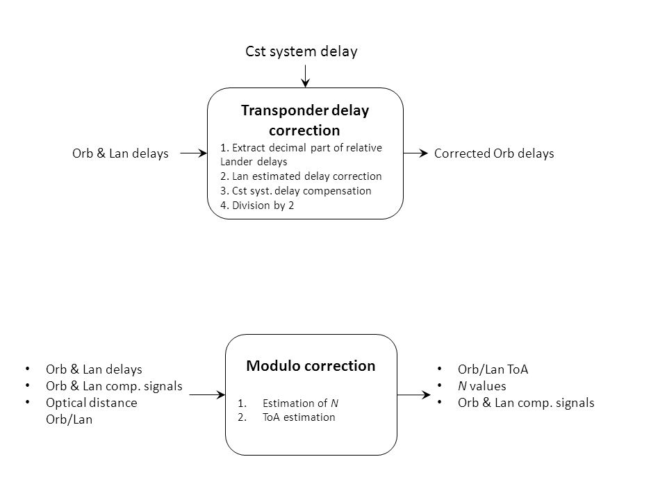 Transponder delay correction 1. Extract decimal part of relative Lander delays 2.