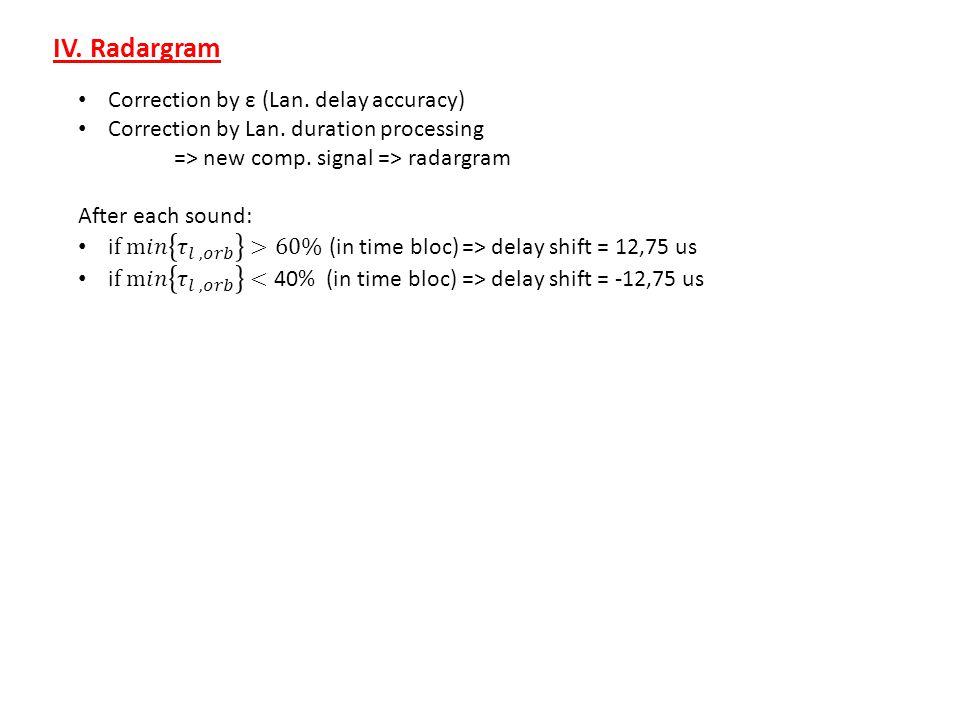 IV. Radargram