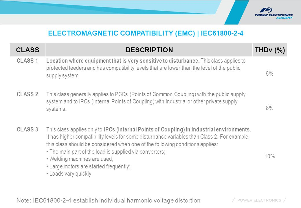 ELECTROMAGNETIC COMPATIBILITY (EMC) | IEC61800-2-4 CLASSDESCRIPTIONTHDv (%) CLASS 1Location where equipment that is very sensitive to disturbance. Thi