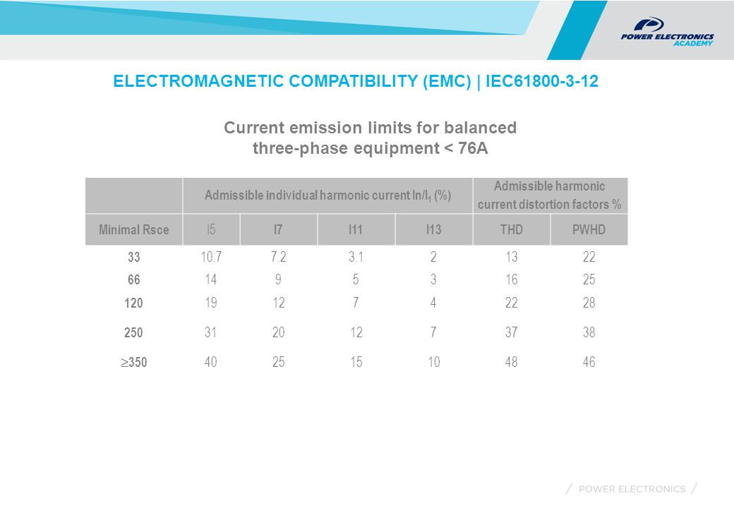 ELECTROMAGNETIC COMPATIBILITY (EMC) | IEC61800-3-12 Admissible individual harmonic current In/I 1 (%) Admissible harmonic current distortion factors % Minimal Rsce I5 I7I11I13THDPWHD 33 10.77.23.121322 66 149531625 120 1912742228 250 31201273738  350 402515104846 Current emission limits for balanced three-phase equipment < 76A