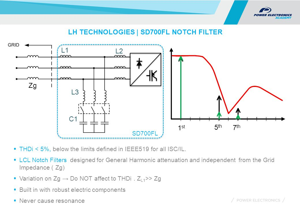 LH TECHNOLOGIES | SD700FL NOTCH FILTER Zg L1 C1 L2 L3  THDi < 5%, below the limits defined in IEEE519 for all ISC/IL.