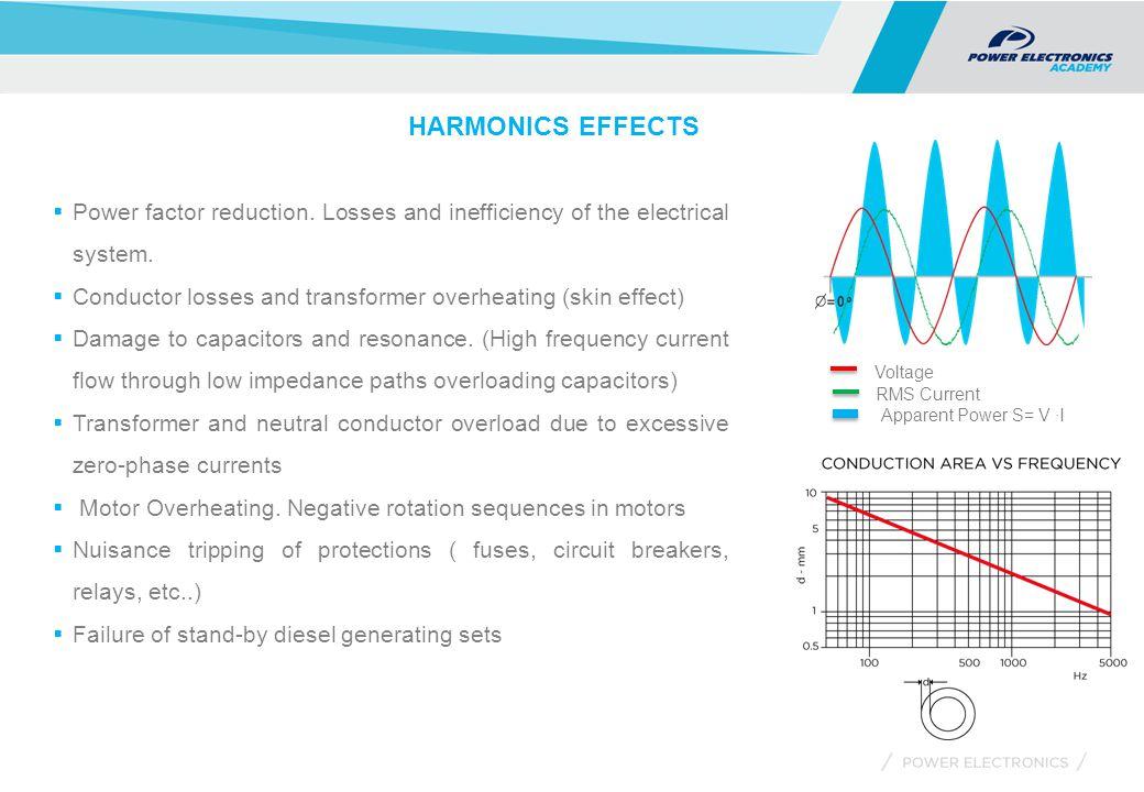 SD700FA ACTIVE HARMONIC FILTER   SELECTION  SD700FA is a 3 wire Active Harmonic Filter (AHF) ranging from 100A to 630A.