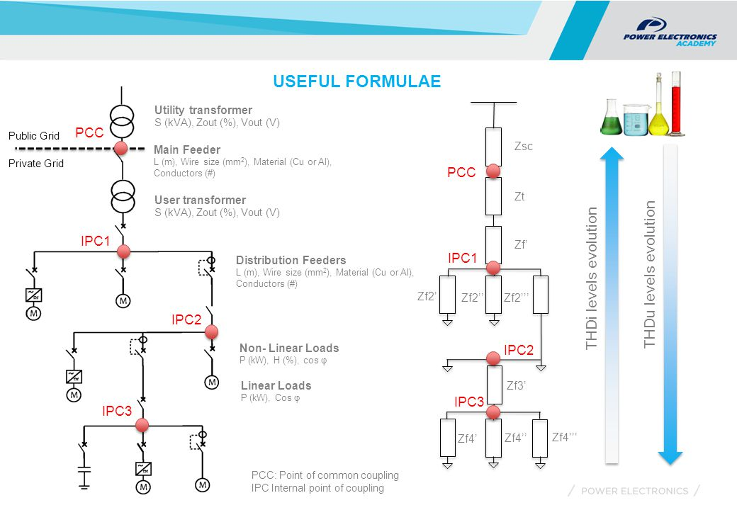 USEFUL FORMULAE Utility transformer S (kVA), Zout (%), Vout (V) Linear Loads P (kW), Cos φ Main Feeder L (m), Wire size (mm 2 ), Material (Cu or Al), Conductors (#) Non- Linear Loads P (kW), H (%), cos φ User transformer S (kVA), Zout (%), Vout (V) Distribution Feeders L (m), Wire size (mm 2 ), Material (Cu or Al), Conductors (#) PCC IPC1 IPC2 IPC3 PCC IPC1 IPC2 IPC3 Zsc Zt Zf' Zf2' Zf2''Zf2''' Zf3' Zf4'' Zf4' Zf4''' THDi levels evolution THDu levels evolution Private Grid Public Grid PCC: Point of common coupling IPC Internal point of coupling