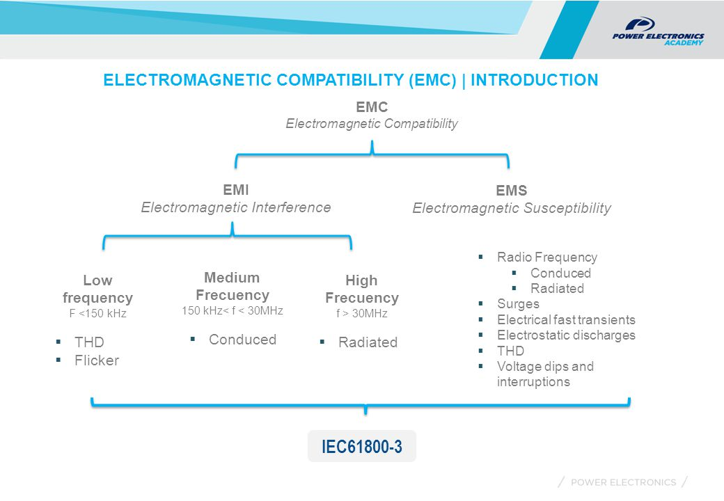 EMC Electromagnetic Compatibility Low frequency F <150 kHz  THD  Flicker EMI Electromagnetic Interference EMS Electromagnetic Susceptibility Medium Frecuency 150 kHz< f < 30MHz  Conduced High Frecuency f > 30MHz  Radiated  Radio Frequency  Conduced  Radiated  Surges  Electrical fast transients  Electrostatic discharges  THD  Voltage dips and interruptions IEC61800-3 ELECTROMAGNETIC COMPATIBILITY (EMC) | INTRODUCTION