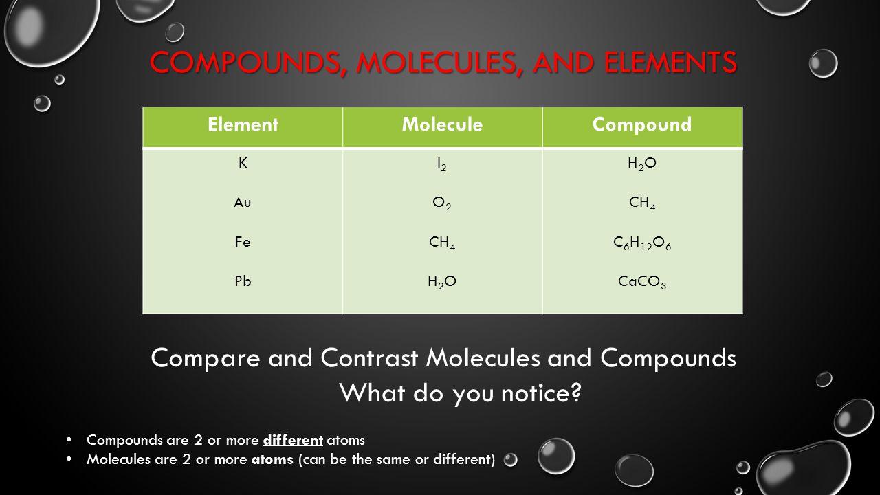 ElementMoleculeCompound K Au Fe Pb I 2 O 2 CH 4 H 2 O CH 4 C 6 H 12 O 6 CaCO 3 COMPOUNDS, MOLECULES, AND ELEMENTS Compare and Contrast Molecules and Compounds What do you notice.