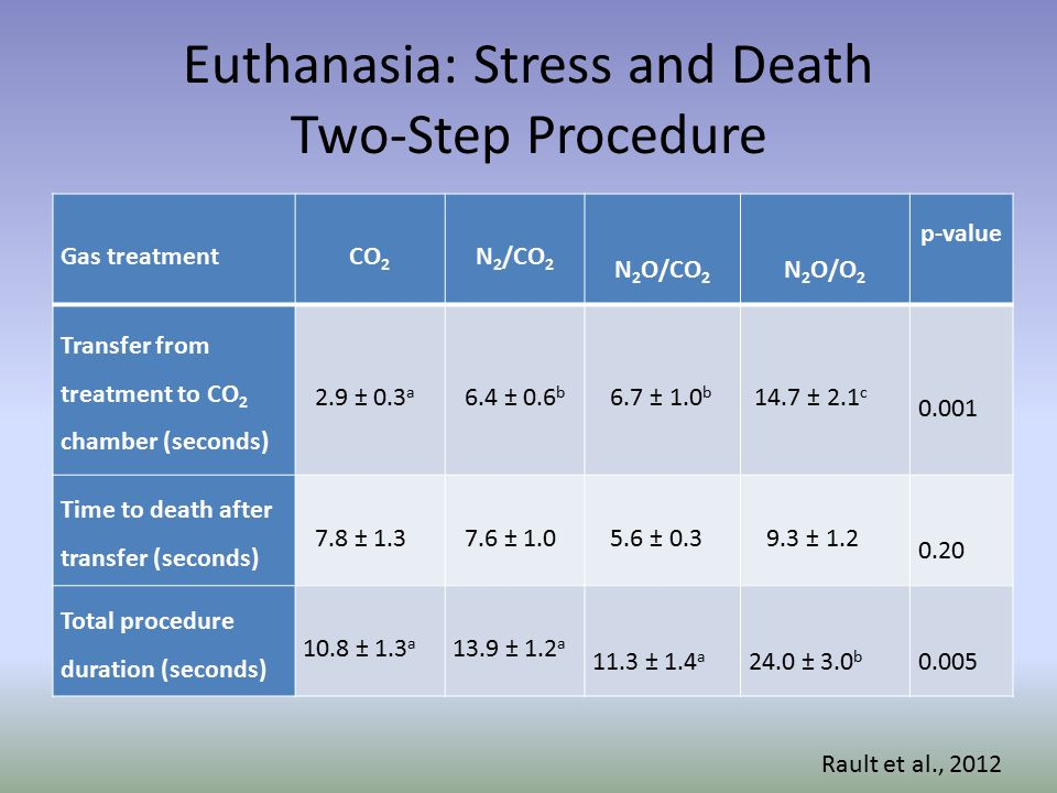 Euthanasia: Stress and Death Two-Step Procedure Gas treatmentCO 2 N 2 /CO 2 N 2 O/CO 2 N 2 O/O 2 p-value Transfer from treatment to CO 2 chamber (seconds) 2.9 ± 0.3 a 6.4 ± 0.6 b 6.7 ± 1.0 b 14.7 ± 2.1 c 0.001 Time to death after transfer (seconds) 7.8 ± 1.3 7.6 ± 1.0 5.6 ± 0.3 9.3 ± 1.2 0.20 Total procedure duration (seconds) 10.8 ± 1.3 a 13.9 ± 1.2 a 11.3 ± 1.4 a 24.0 ± 3.0 b 0.005 Rault et al., 2012