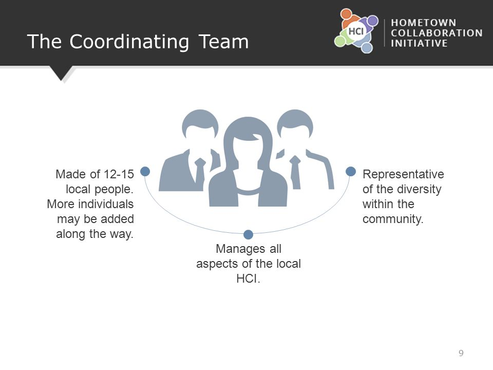 The Coordinating Team Manages all aspects of the local HCI. 9 Made of 12-15 local people. More individuals may be added along the way. Representative