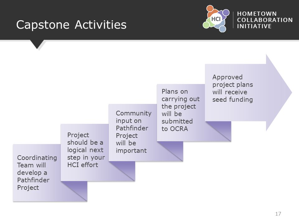 Capstone Activities 17 Coordinating Team will develop a Pathfinder Project Project should be a logical next step in your HCI effort Community input on