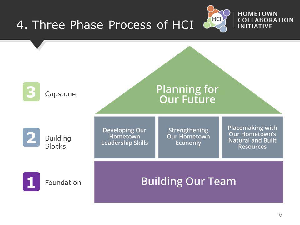 4. Three Phase Process of HCI 1 2 3 Foundation Building Blocks Capstone 6