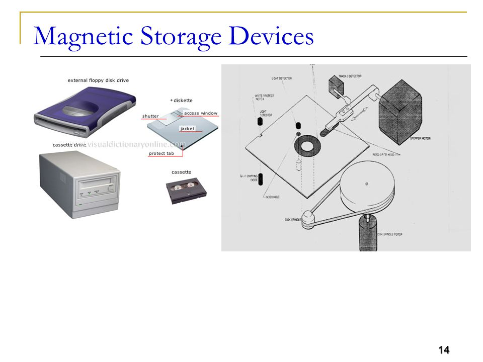 14 Magnetic Storage Devices 14
