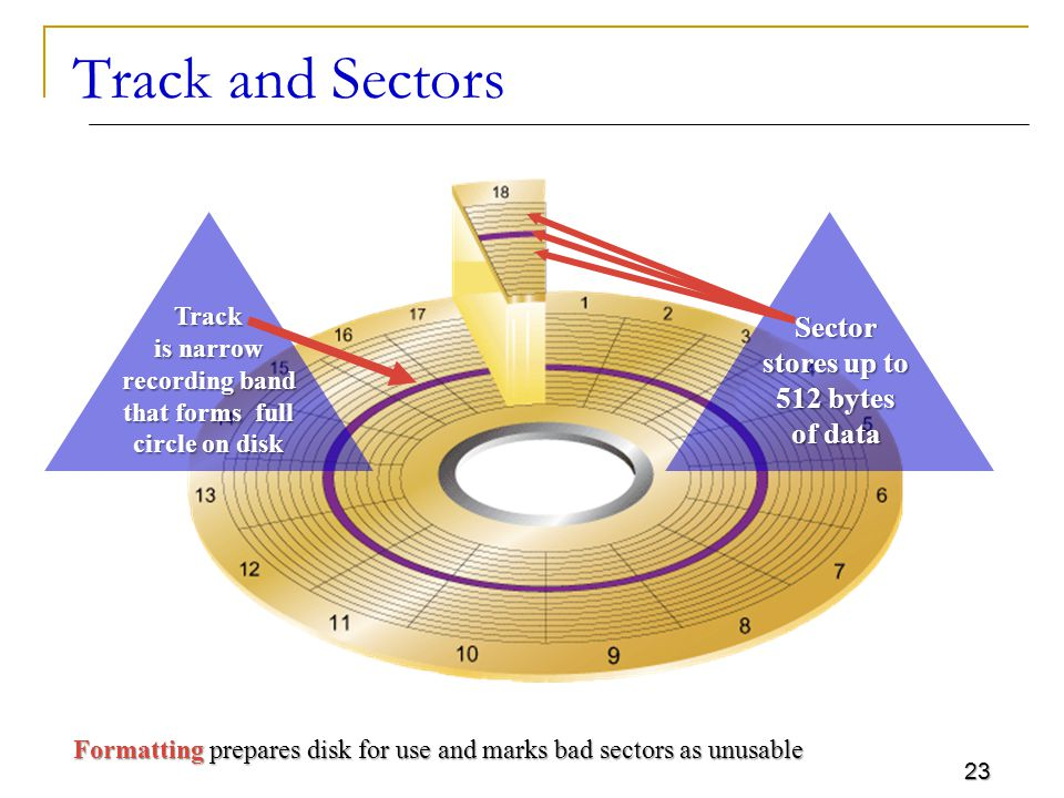 23 Track and Sectors Formatting prepares disk for use and marks bad sectors as unusable Track is narrow recording band that forms full circle on disk Sector stores up to 512 bytes of data