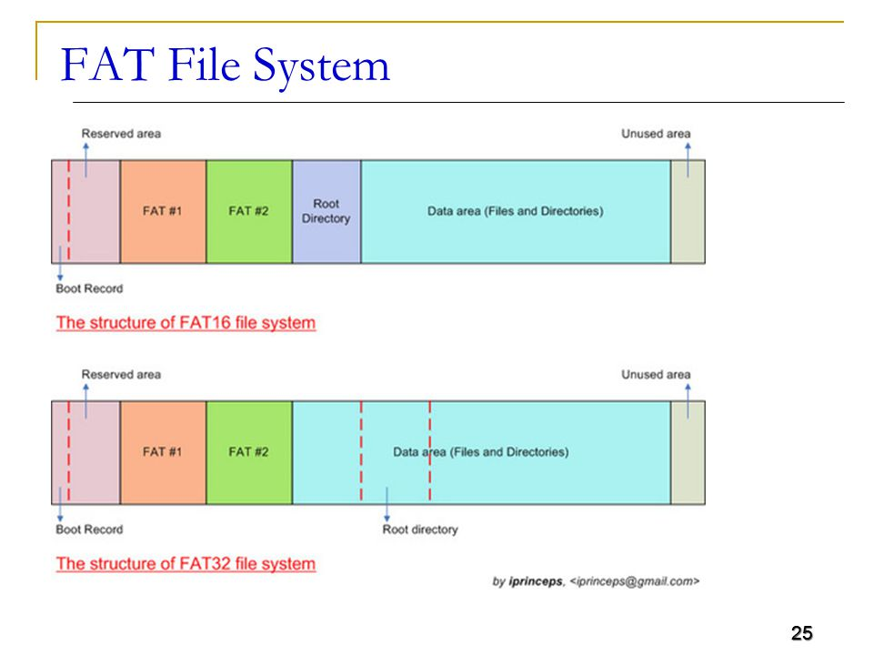 25 FAT File System 25