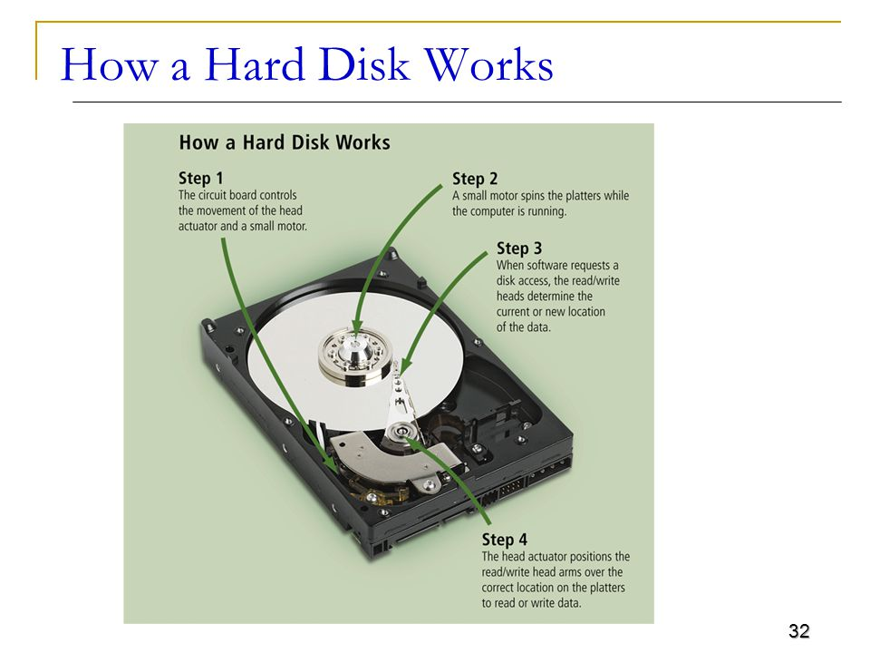 32 How a Hard Disk Works