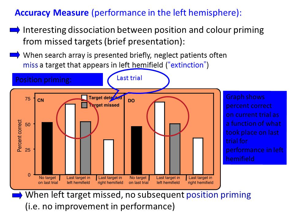 Accuracy Measure (performance in the left hemisphere): Position priming: Interesting dissociation between position and colour priming from missed targets (brief presentation): When left target missed, no subsequent position priming (i.e.